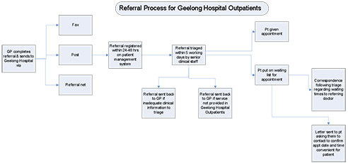 outpatients referral process
