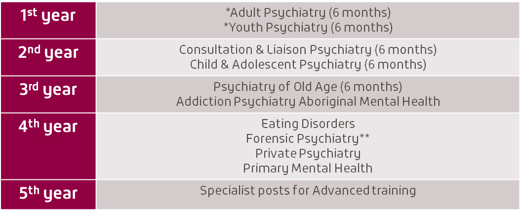 Psychiatry Training program victoria opportunities